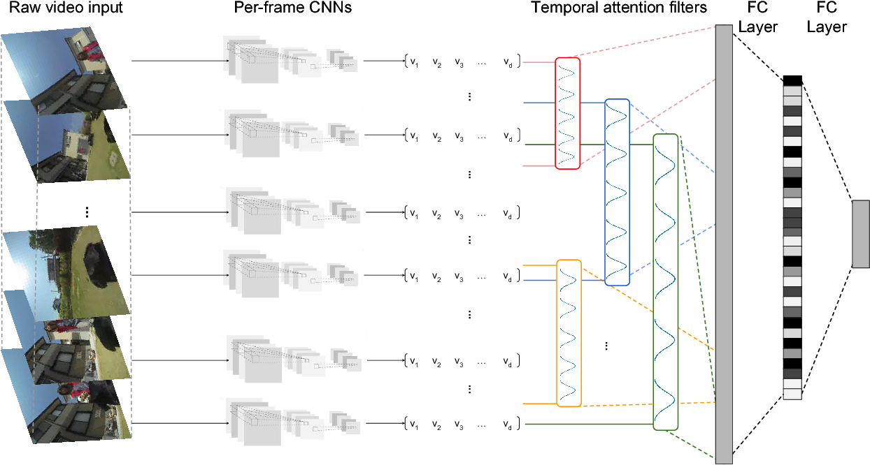 Figure 1 for Learning Latent Sub-events in Activity Videos Using Temporal Attention Filters
