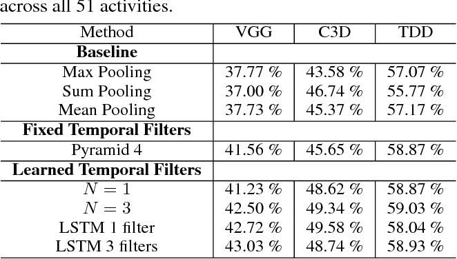 Figure 4 for Learning Latent Sub-events in Activity Videos Using Temporal Attention Filters