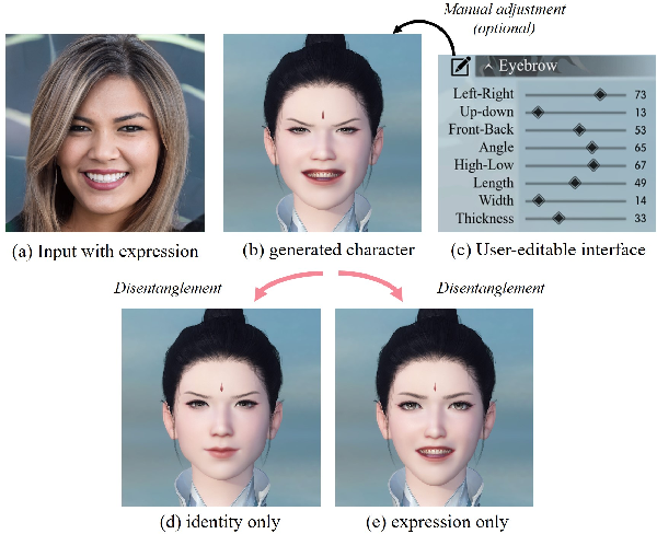 Figure 1 for Neutral Face Game Character Auto-Creation via PokerFace-GAN