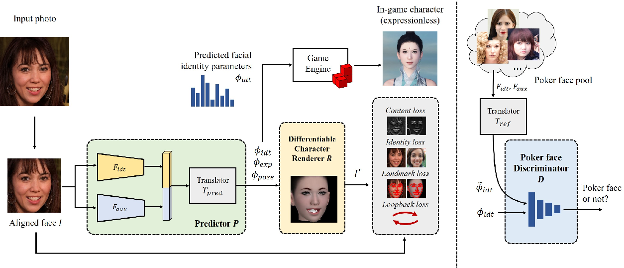 Figure 3 for Neutral Face Game Character Auto-Creation via PokerFace-GAN