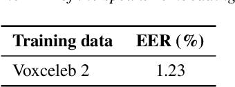 Figure 3 for The DKU-DukeECE-Lenovo System for the Diarization Task of the 2021 VoxCeleb Speaker Recognition Challenge