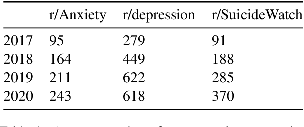 Figure 1 for Quantifying the Effects of COVID-19 on Mental Health Support Forums