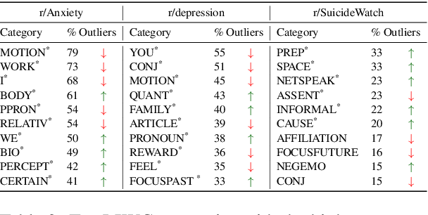 Figure 4 for Quantifying the Effects of COVID-19 on Mental Health Support Forums