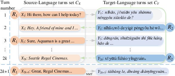 Figure 3 for Modeling Bilingual Conversational Characteristics for Neural Chat Translation
