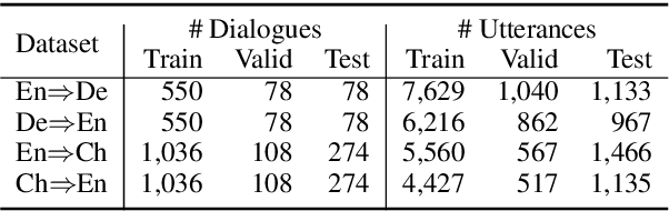 Figure 2 for Modeling Bilingual Conversational Characteristics for Neural Chat Translation
