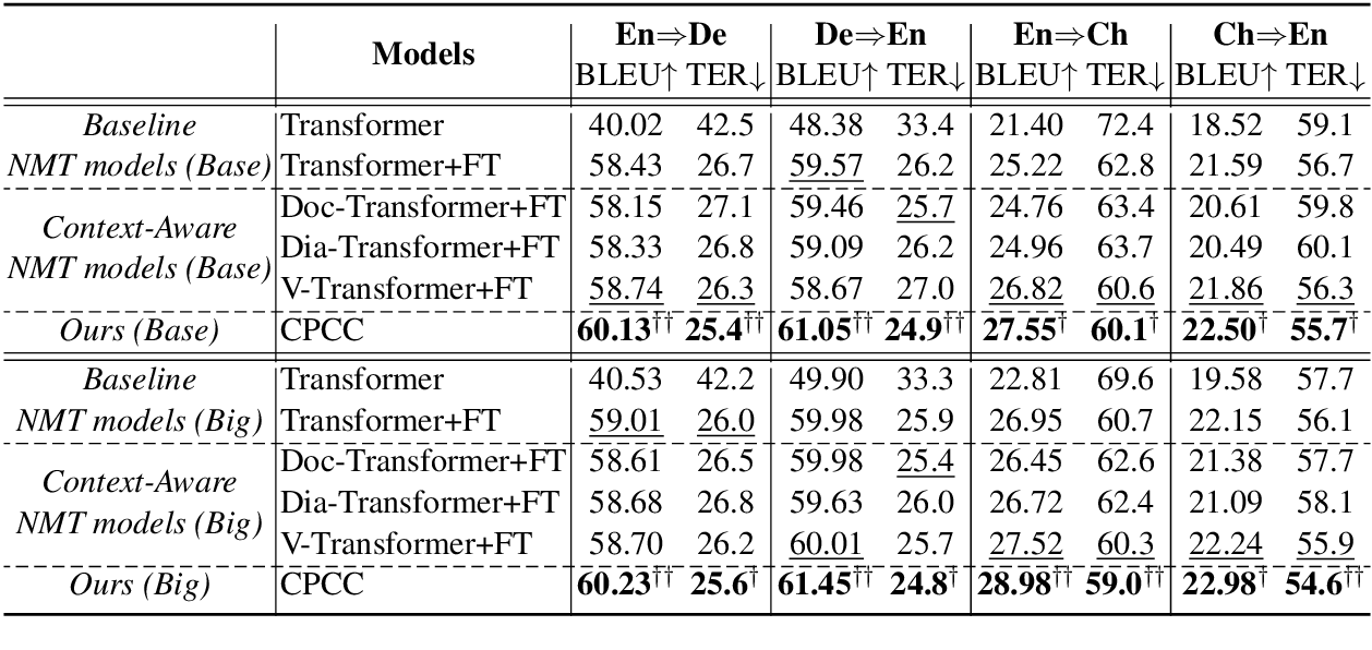 Figure 4 for Modeling Bilingual Conversational Characteristics for Neural Chat Translation