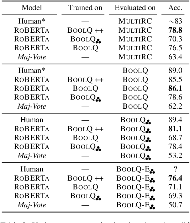 Figure 4 for Natural Perturbation for Robust Question Answering