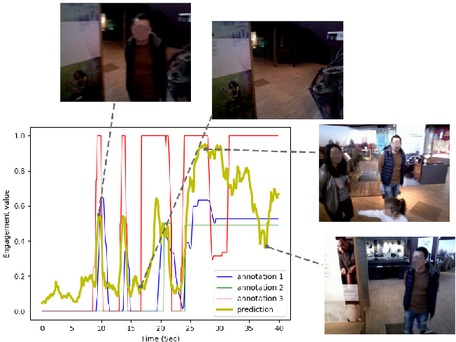 Figure 1 for Are you still with me? Continuous Engagement Assessment from a Robot's Point of View