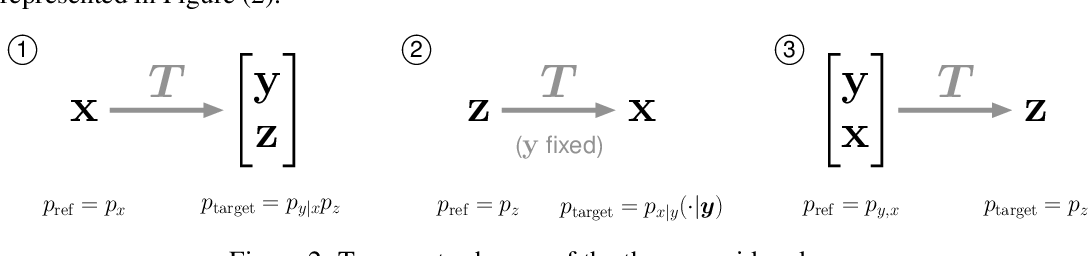 Figure 3 for HINT: Hierarchical Invertible Neural Transport for General and Sequential Bayesian inference