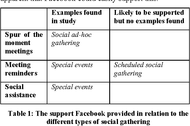 Student Socialization In The Age Of Facebook Semantic Scholar