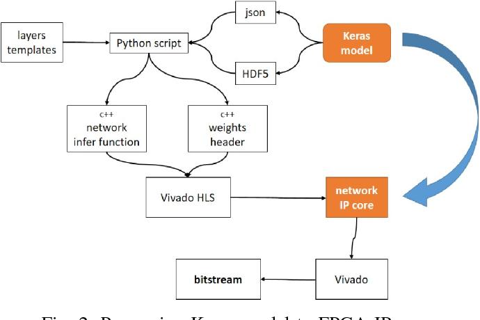 PDF] Convolutional neural network compression for natural language
