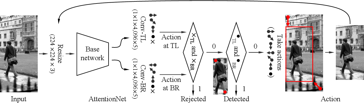 Figure 3 for Action-Driven Object Detection with Top-Down Visual Attentions