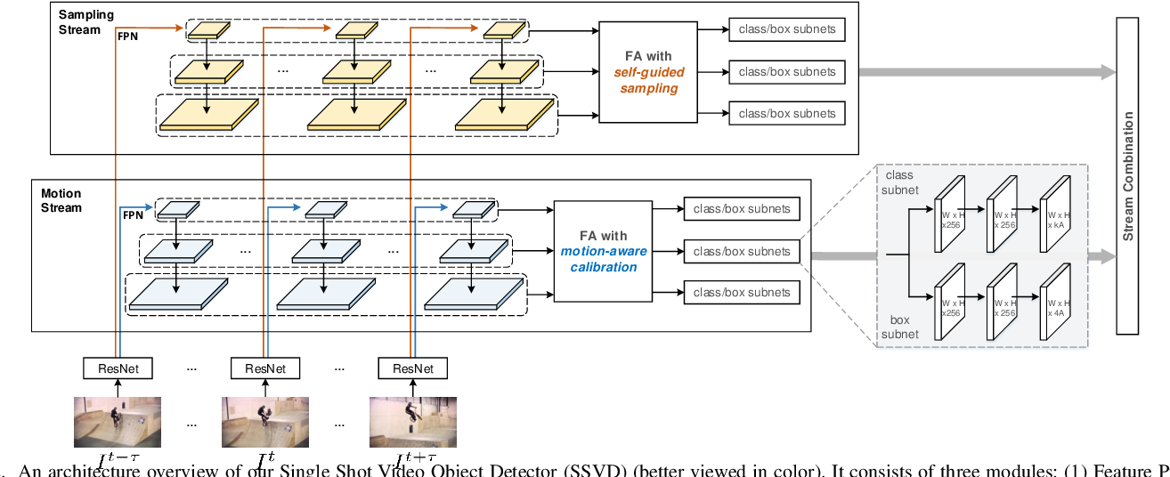 Figure 2 for Single Shot Video Object Detector