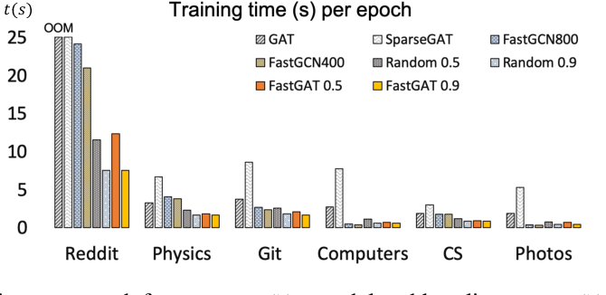 Figure 2 for Fast Graph Attention Networks Using Effective Resistance Based Graph Sparsification