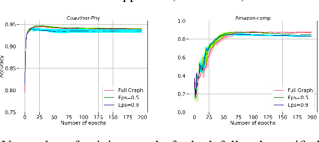 Figure 4 for Fast Graph Attention Networks Using Effective Resistance Based Graph Sparsification