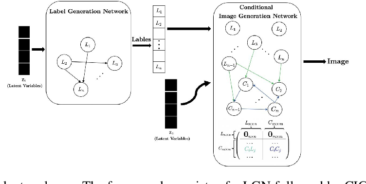 Figure 1 for Causal Adversarial Network for Learning Conditional and Interventional Distributions