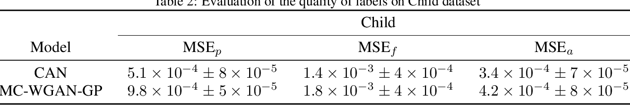 Figure 4 for Causal Adversarial Network for Learning Conditional and Interventional Distributions