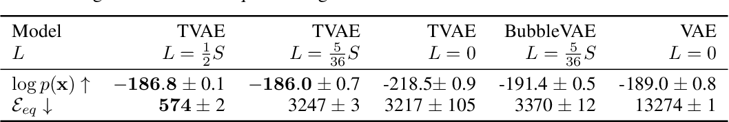 Figure 2 for Topographic VAEs learn Equivariant Capsules