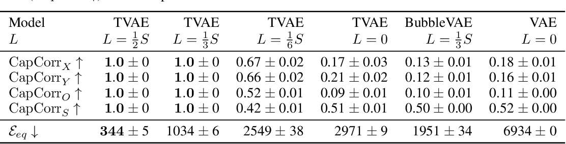 Figure 4 for Topographic VAEs learn Equivariant Capsules