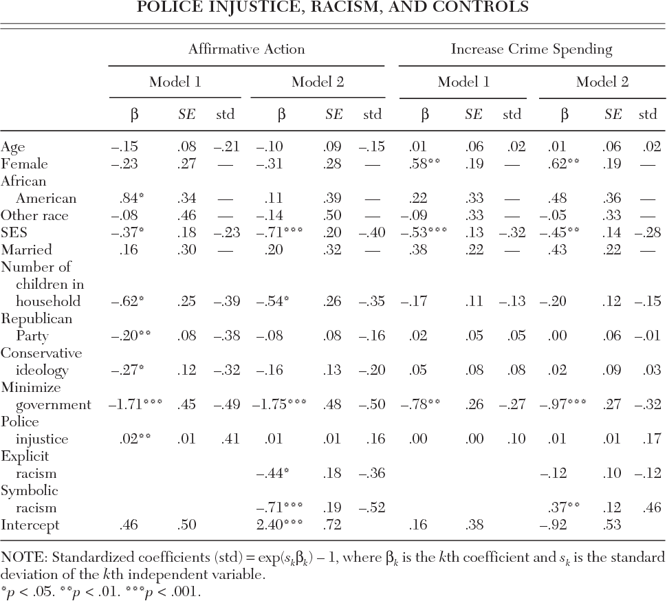 Perceptions Of Criminal Injustice Symbolic Racism And Racial