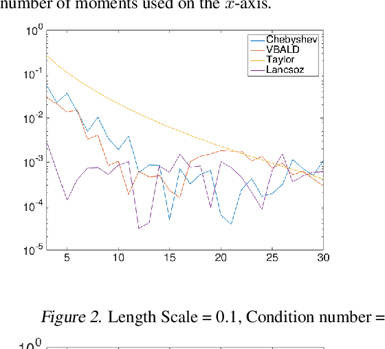 Figure 2 for VBALD - Variational Bayesian Approximation of Log Determinants