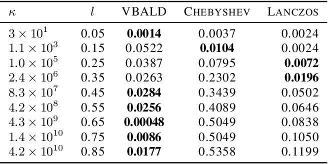 Figure 1 for VBALD - Variational Bayesian Approximation of Log Determinants