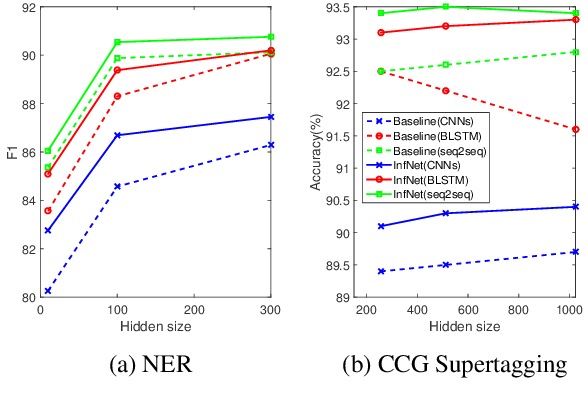 Figure 2 for Benchmarking Approximate Inference Methods for Neural Structured Prediction