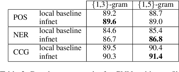 Figure 3 for Benchmarking Approximate Inference Methods for Neural Structured Prediction