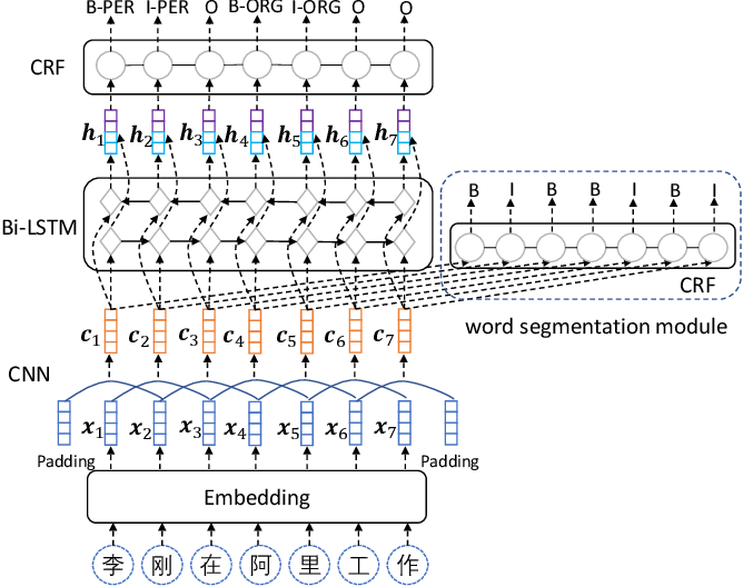 Figure 1 for Neural Chinese Named Entity Recognition via CNN-LSTM-CRF and Joint Training with Word Segmentation