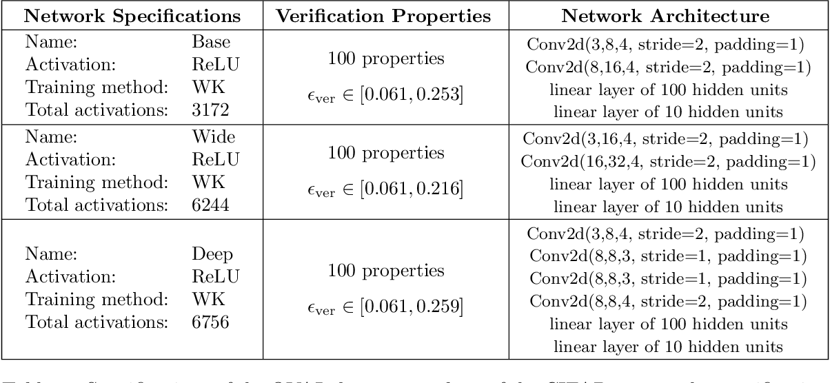 Figure 2 for Improved Branch and Bound for Neural Network Verification via Lagrangian Decomposition