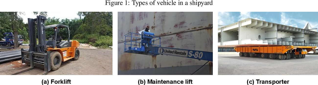 Figure 1 for Machine-Learning Approach to Analyze the Status of Forklift Vehicles with Irregular Movement in a Shipyard