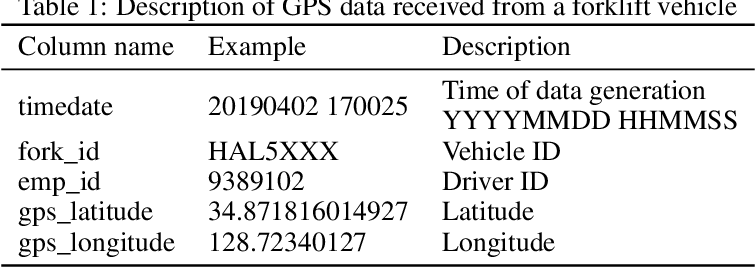 Figure 2 for Machine-Learning Approach to Analyze the Status of Forklift Vehicles with Irregular Movement in a Shipyard