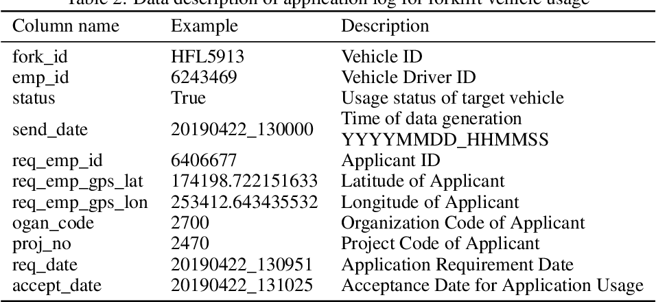 Figure 4 for Machine-Learning Approach to Analyze the Status of Forklift Vehicles with Irregular Movement in a Shipyard