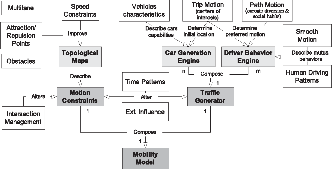 PDF] Vehicular mobility simulation with VanetMobiSim
