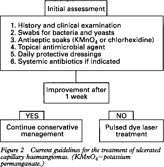 Figure 2 from Role of the pulsed dye laser in the management
