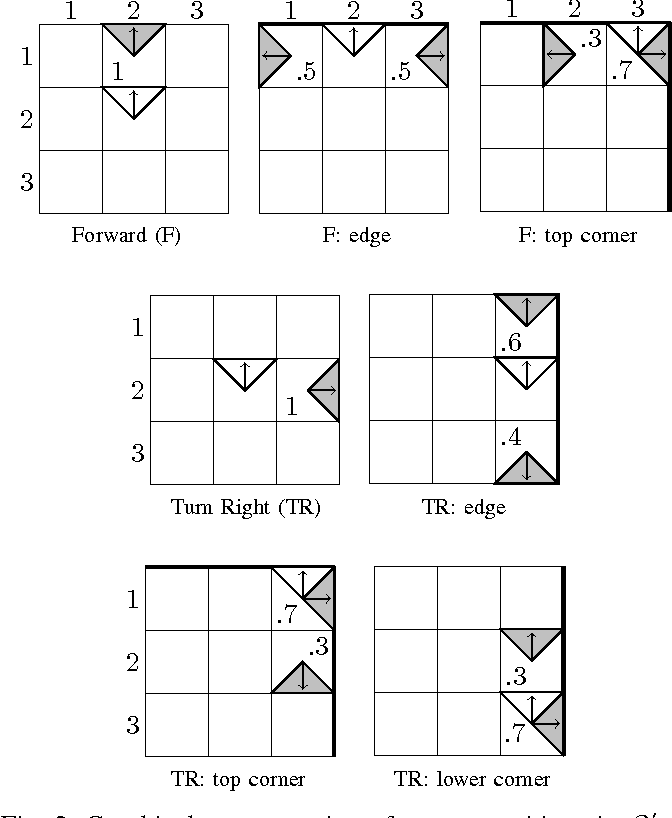 Figure 2 for Memoryless Control Design for Persistent Surveillance under Safety Constraints