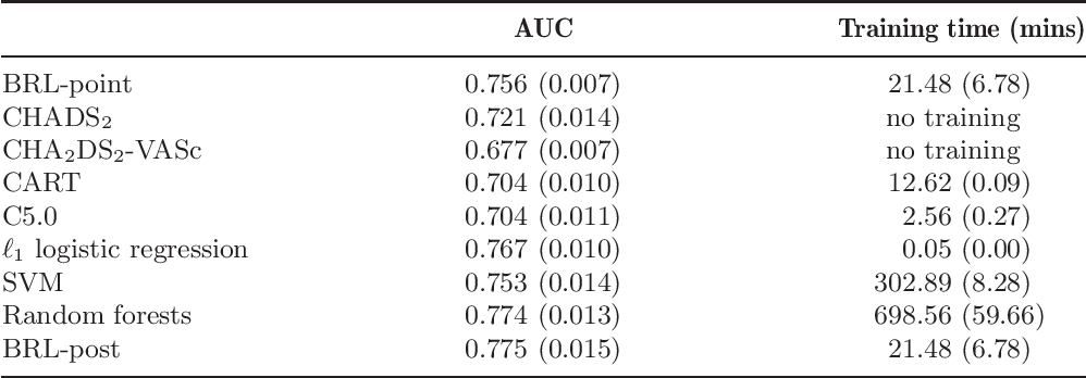 Figure 4 for Interpretable classifiers using rules and Bayesian analysis: Building a better stroke prediction model
