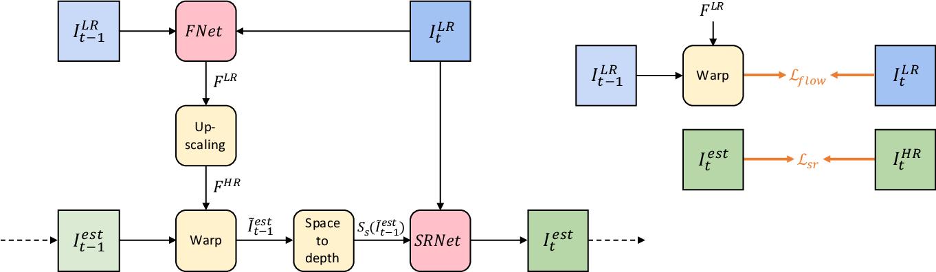 Figure 3 for Frame-Recurrent Video Super-Resolution