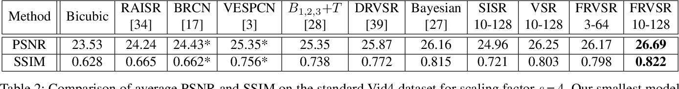 Figure 4 for Frame-Recurrent Video Super-Resolution