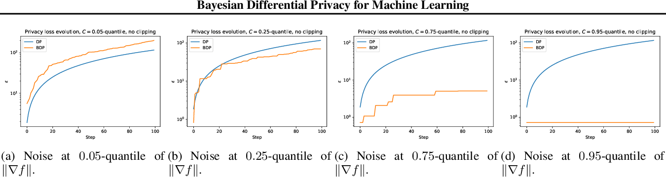 Figure 4 for Improved Accounting for Differentially Private Learning