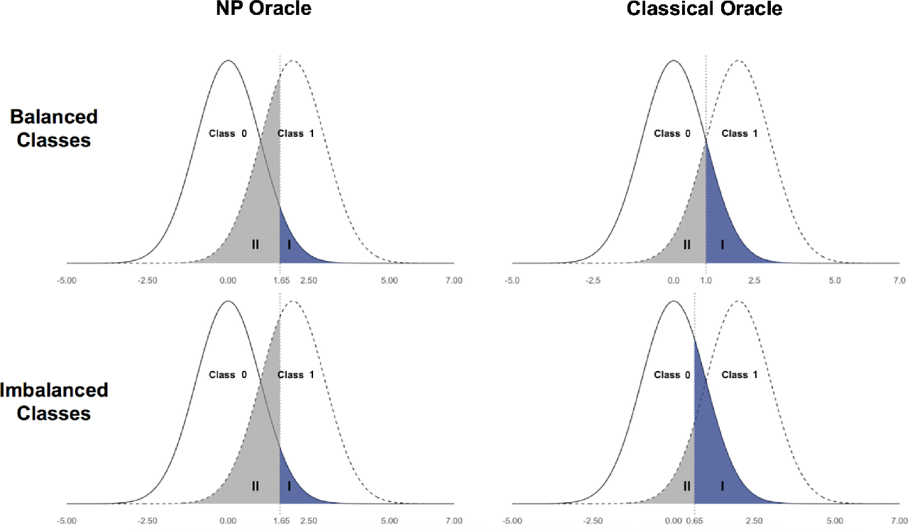Figure 3 for Intentional Control of Type I Error over Unconscious Data Distortion: a Neyman-Pearson Approach to Text Classification