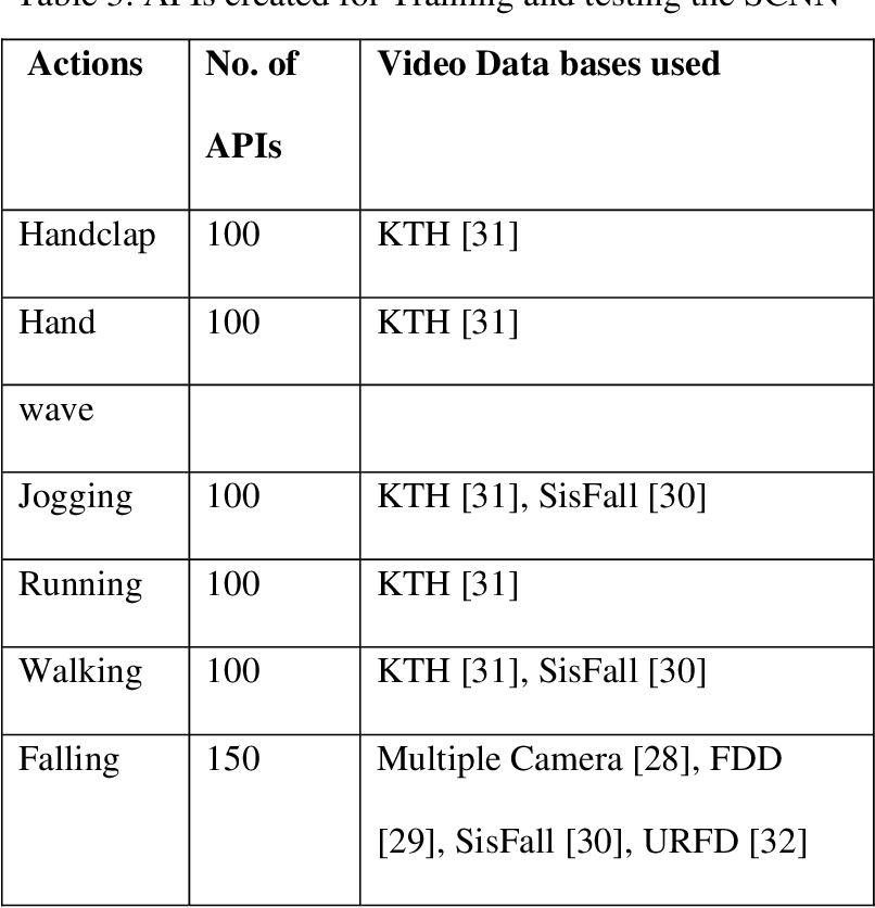 Figure 3 for A novel action recognition system for smart monitoring of elderly people using Action Pattern Image and Series CNN with transfer learning