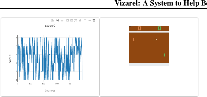 Figure 3 for Vizarel: A System to Help Better Understand RL Agents