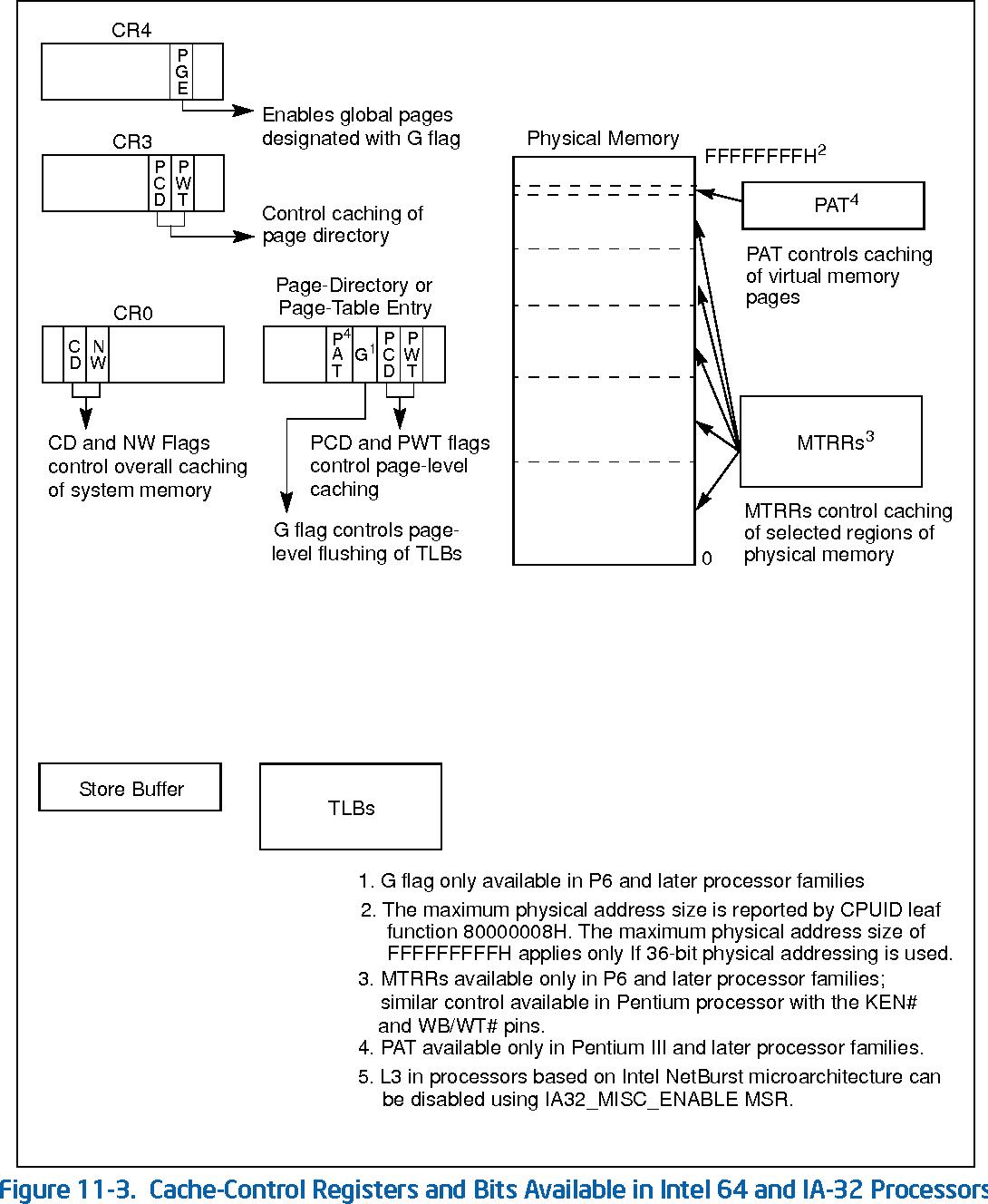 Intel® 64 and IA-32 Architectures Developer's Manual: Vol. 3A - Semantic  Scholar