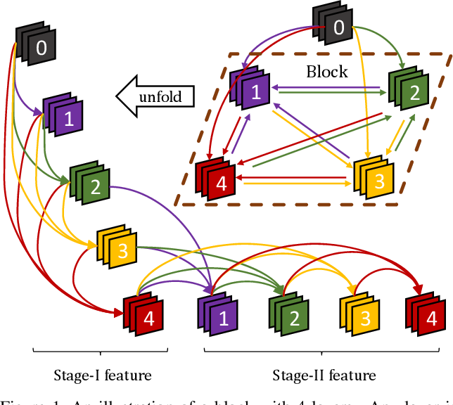 Figure 1 for Convolutional Neural Networks with Alternately Updated Clique