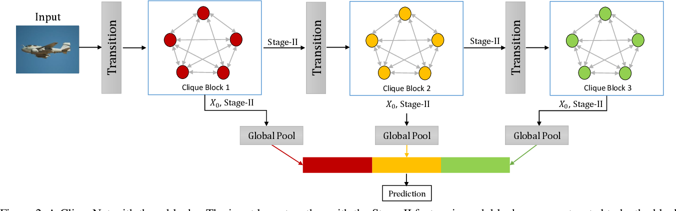 Figure 3 for Convolutional Neural Networks with Alternately Updated Clique