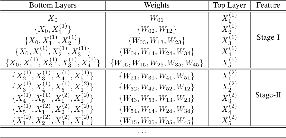 Figure 2 for Convolutional Neural Networks with Alternately Updated Clique