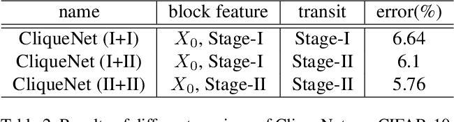 Figure 4 for Convolutional Neural Networks with Alternately Updated Clique