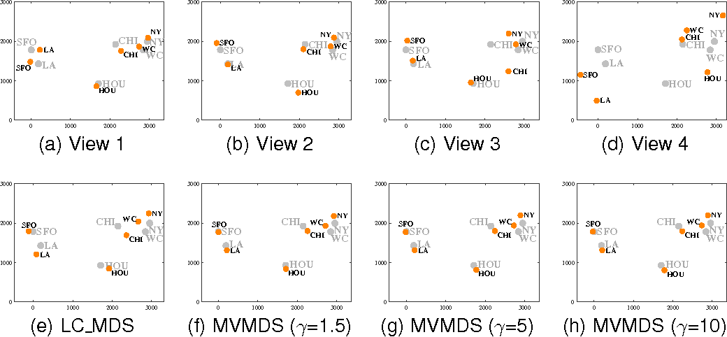 Figure 1 for Multidimensional Scaling on Multiple Input Distance Matrices