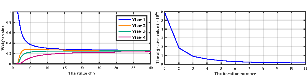 Figure 3 for Multidimensional Scaling on Multiple Input Distance Matrices